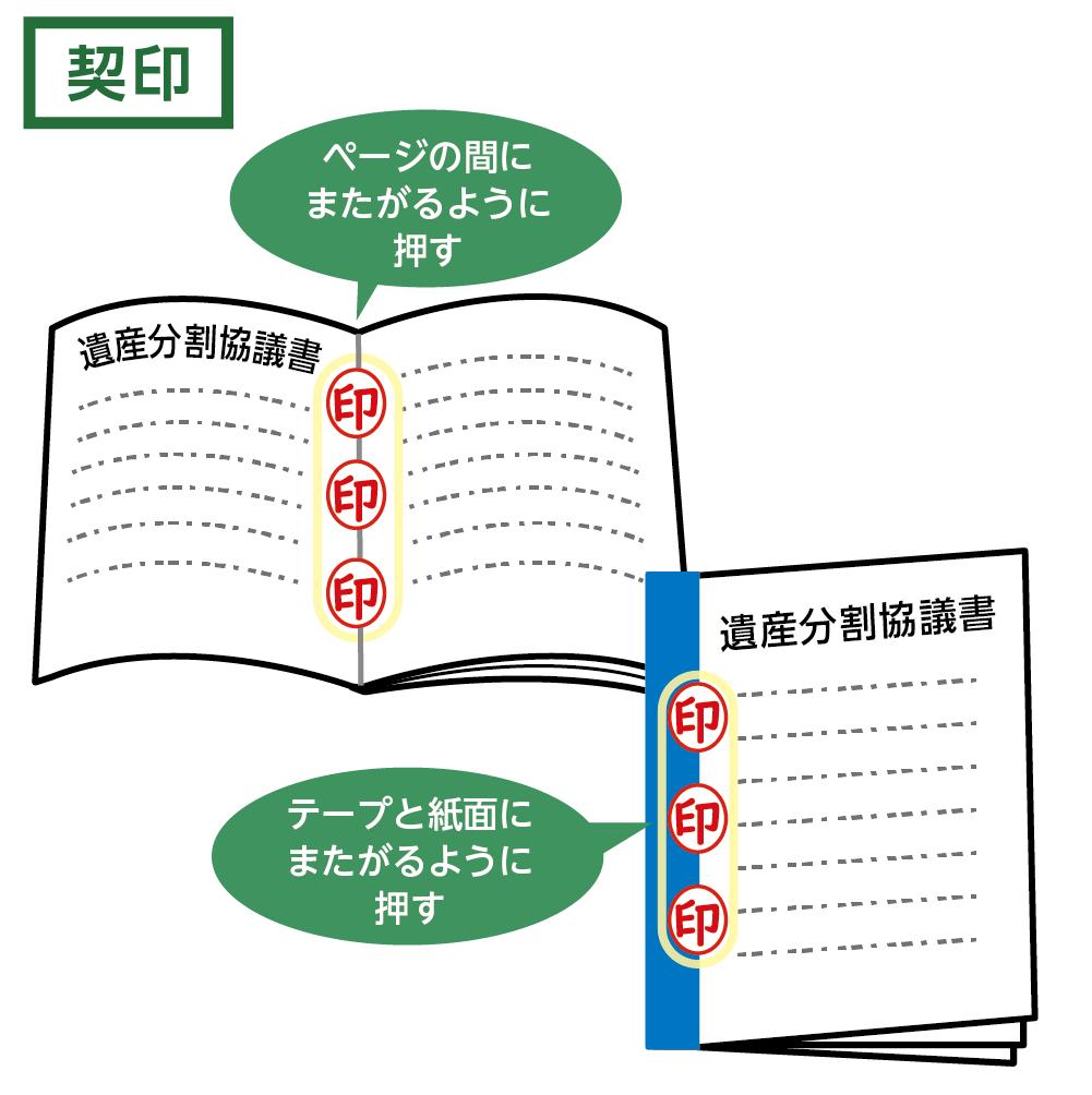 遺産分割協議書 契印の例