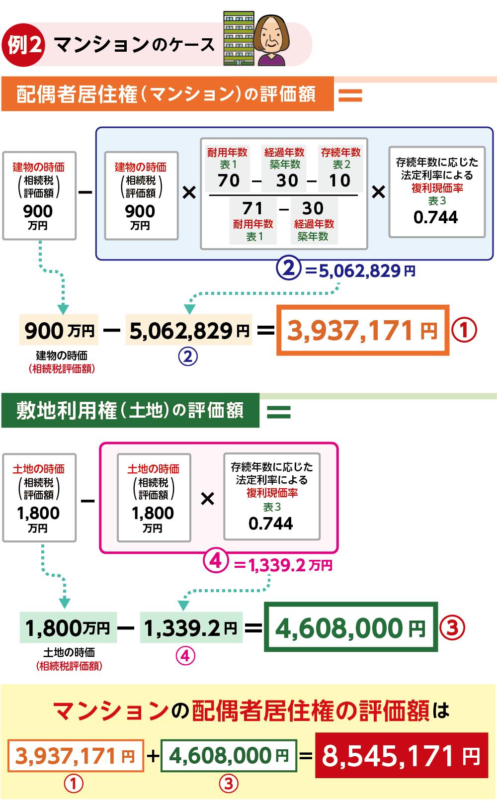 額 相続 評価 の 土地 税 相続税路線価を使った土地の評価額を計算する方法!画像付きスッキリ解説