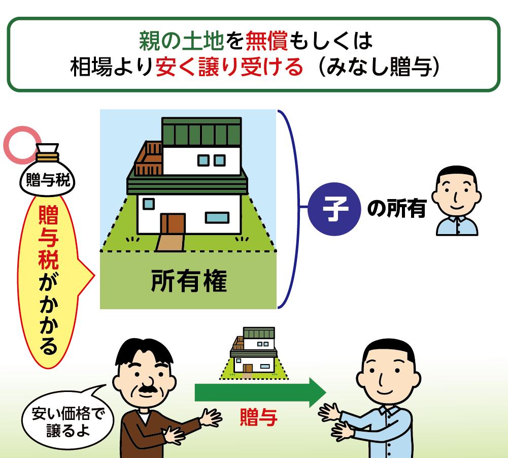 土地を売却時に相場より低い金額で譲り受けた場合は贈与税がかる